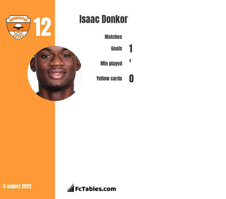 Isaac Donkor infographic