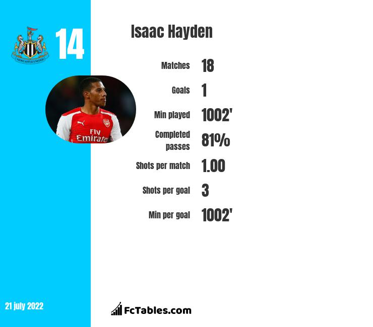 Isaac Hayden infographic statistics for Newcastle United