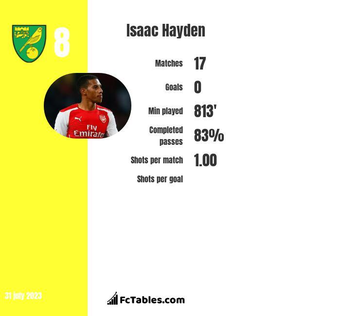 Isaac Hayden infographic