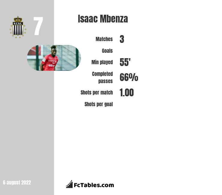 Isaac Mbenza infographic