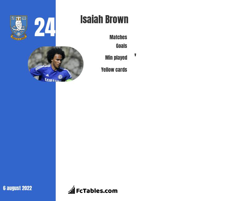 Isaiah Brown infographic statistics for Luton Town