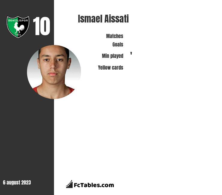 Ismael Aissati infographic