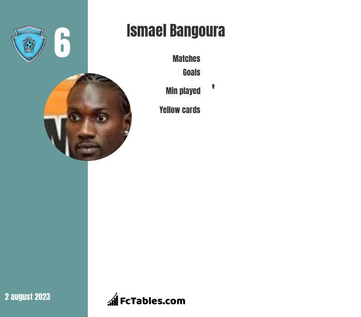 Ismael Bangoura infographic