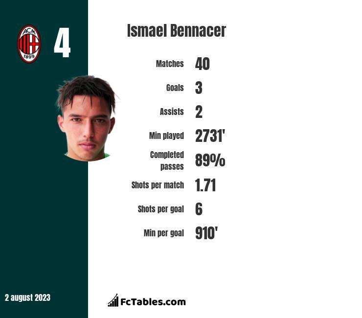 Ismael Bennacer infographic