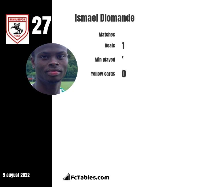 Ismael Diomande infographic