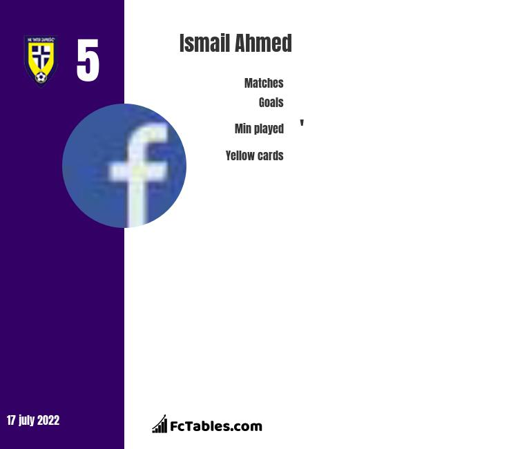 Ismail Ahmed infographic