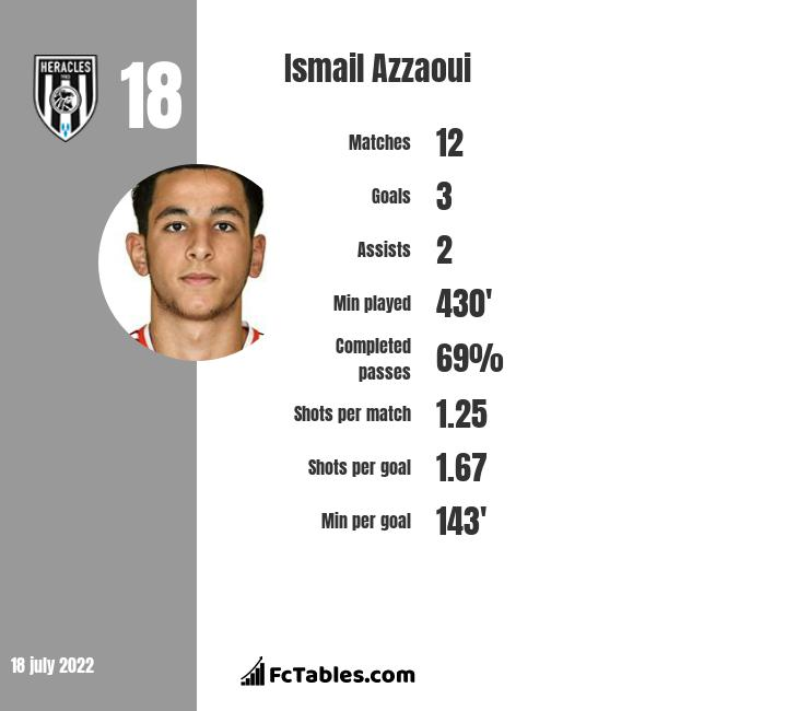 Ismail Azzaoui infographic