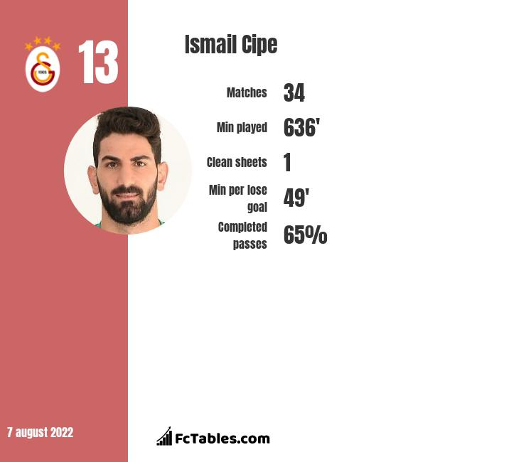 Ismail Cipe infographic