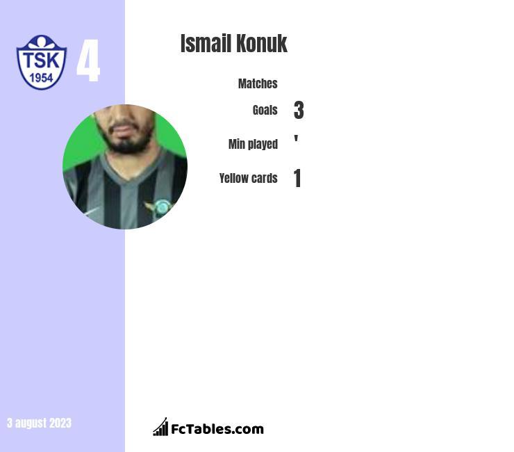 Ismail Konuk infographic