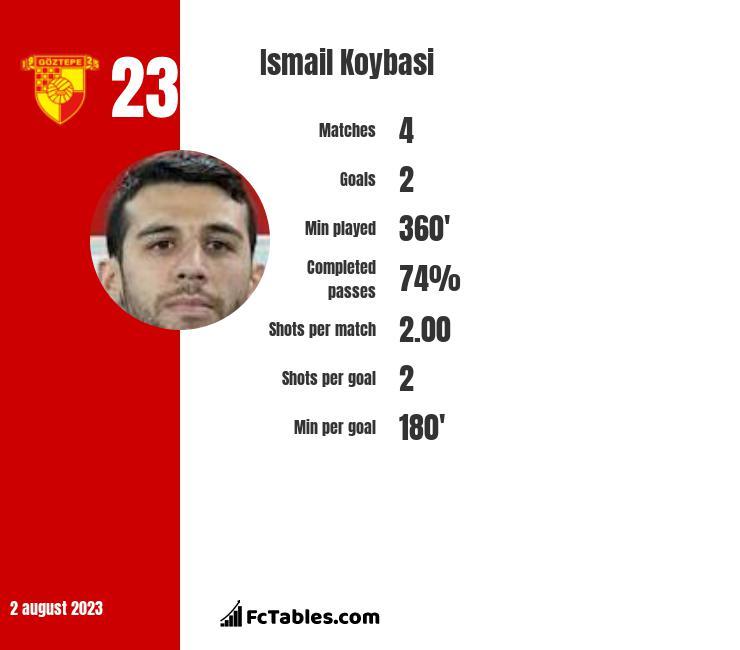 Ismail Koybasi infographic