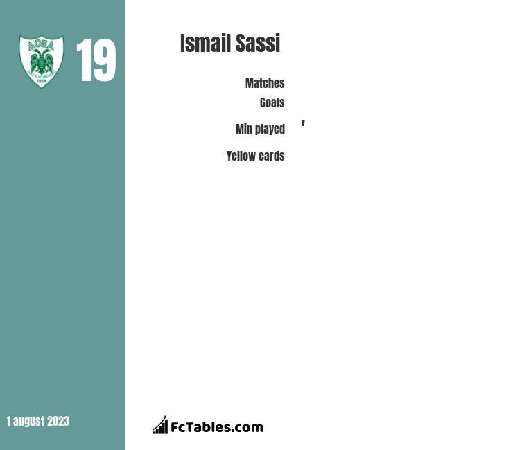 Ismail Sassi infographic