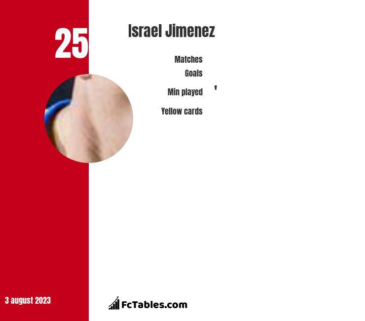 Israel Jimenez infographic