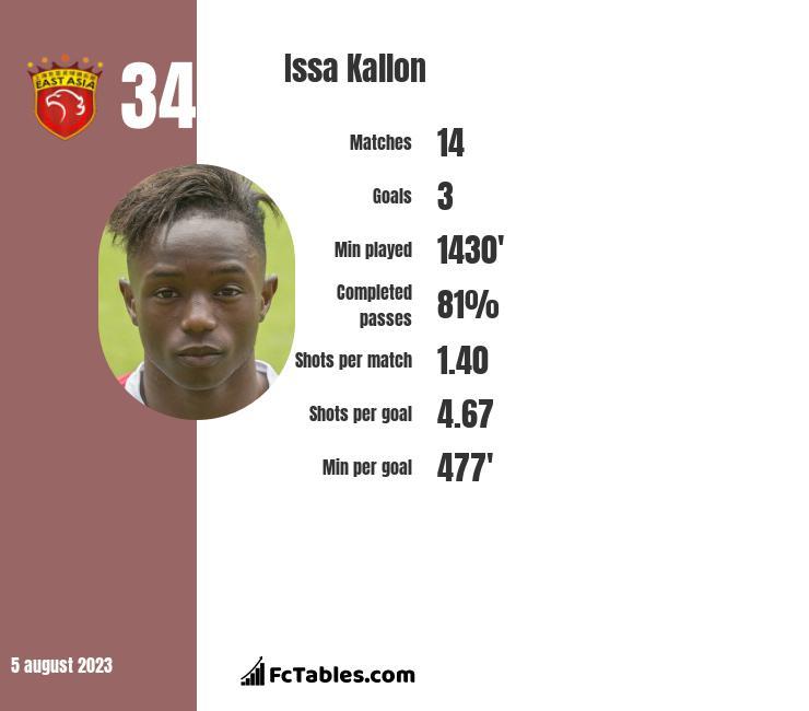 Issa Kallon infographic
