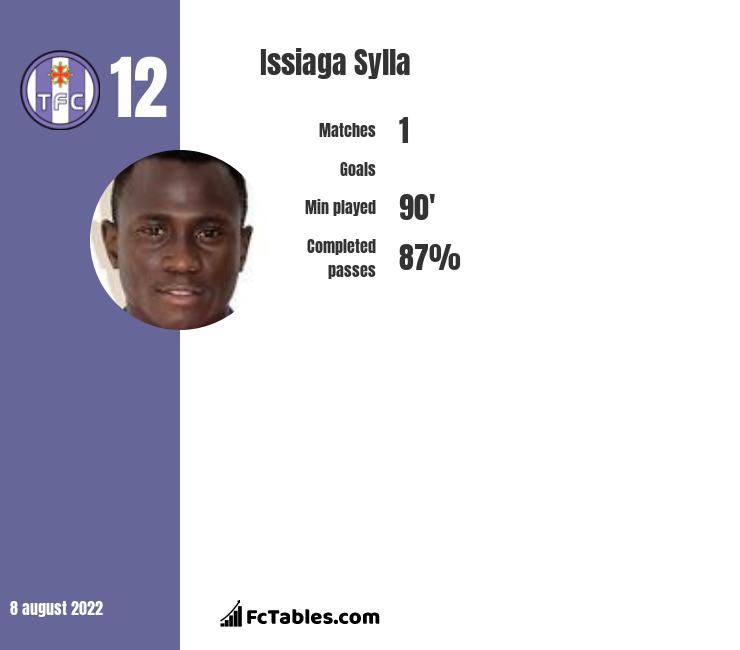 Issiaga Sylla infographic statistics for Toulouse
