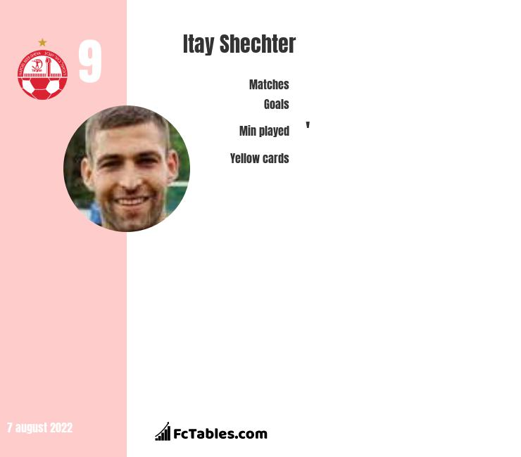 Itay Shechter infographic