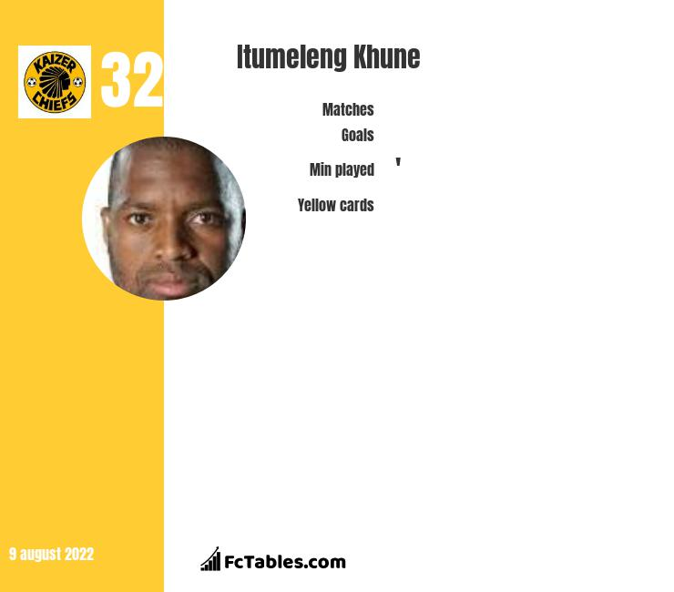 Itumeleng Khune infographic statistics for Kaizer Chiefs