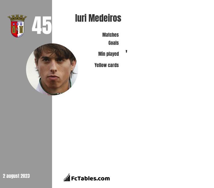 Iuri Medeiros infographic