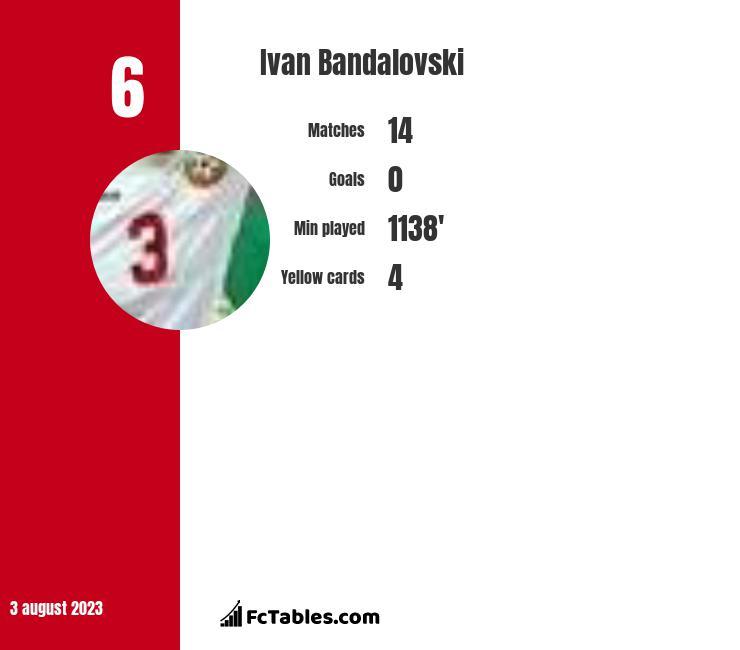 Ivan Bandalovski infographic