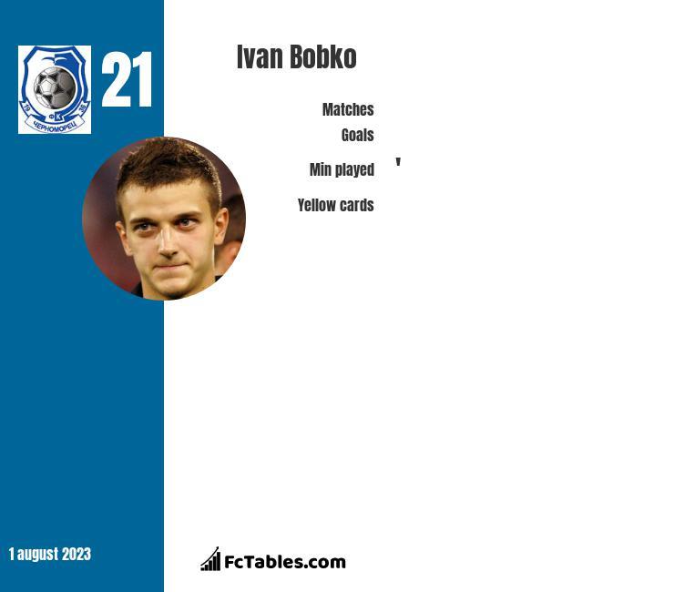 Ivan Bobko infographic