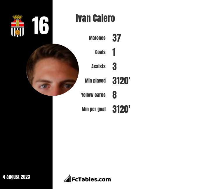 Ivan Calero infographic