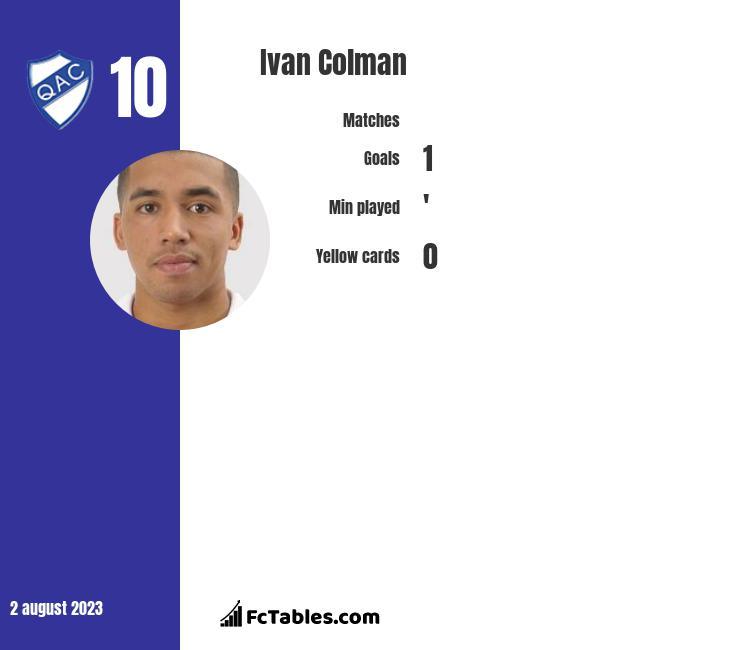 Ivan Colman infographic