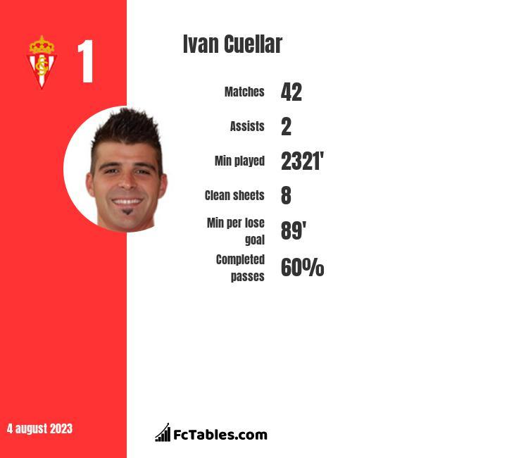 Ivan Cuellar infographic