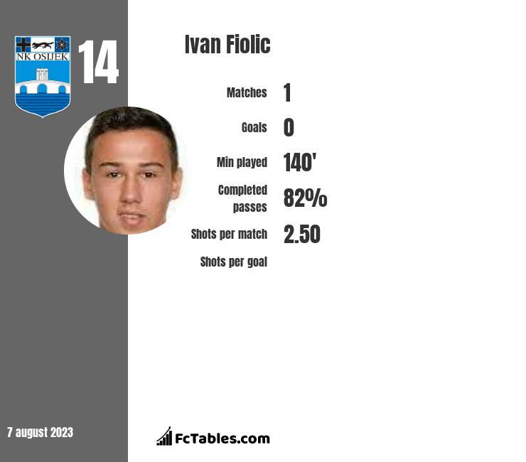 Ivan Fiolic infographic