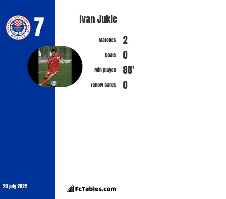 Ivan Jukic infographic