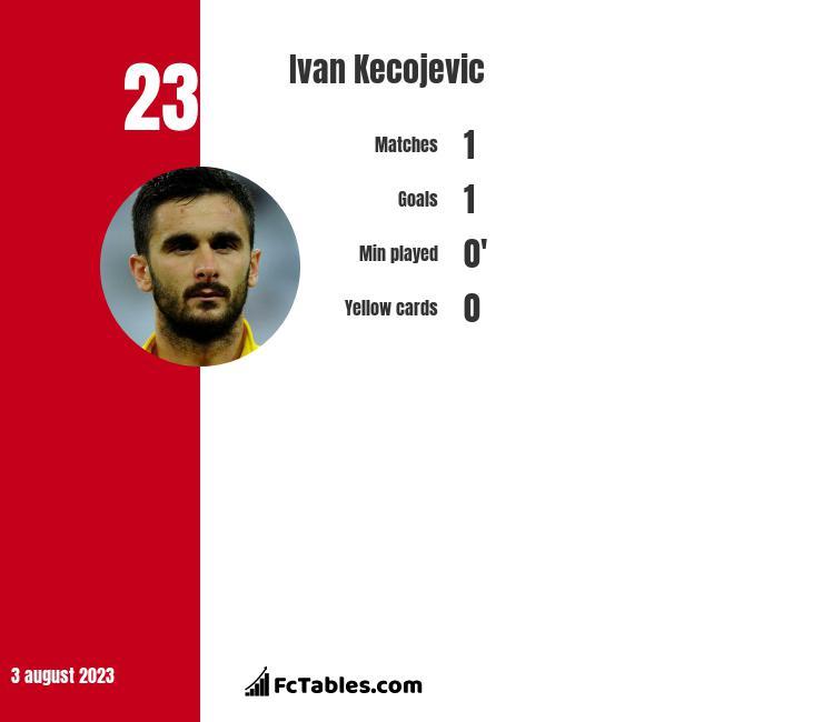 Ivan Kecojevic infographic