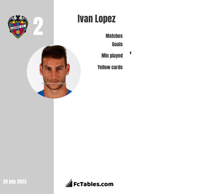 Ivan Lopez infographic