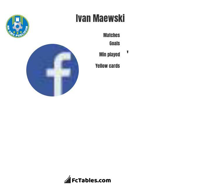 Ivan Maewski infographic