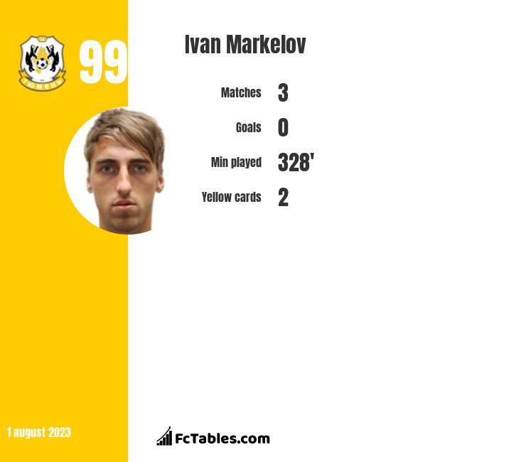 Ivan Markelov infographic