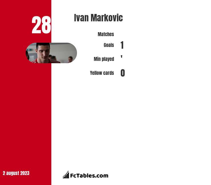 Ivan Markovic infographic