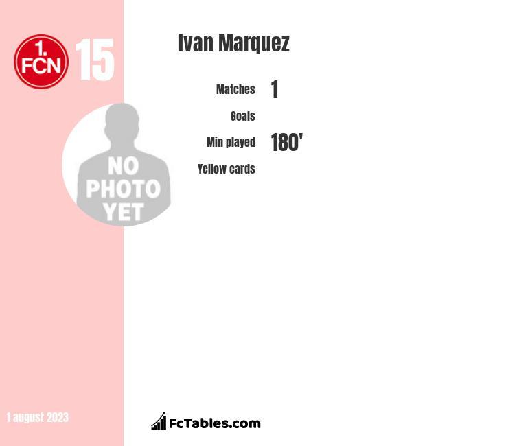 Ivan Marquez infographic