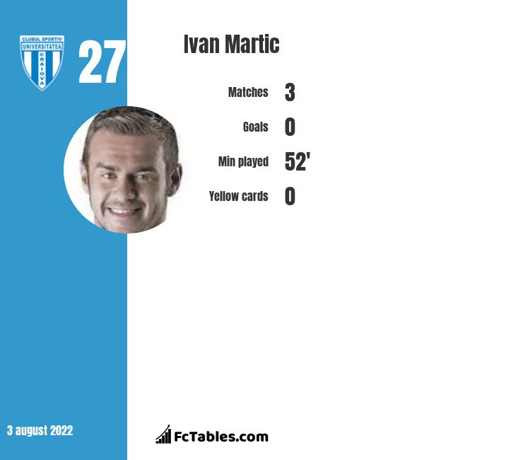 Ivan Martic infographic statistics for CS Universitatea Craiova