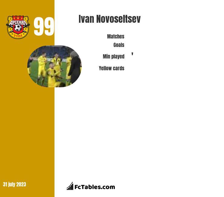 Ivan Novoseltsev infographic
