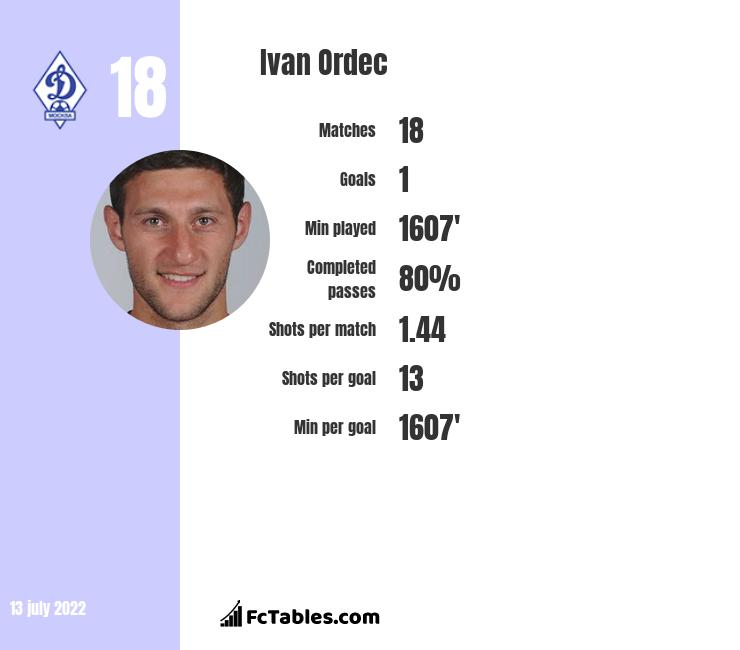 Ivan Ordec infographic