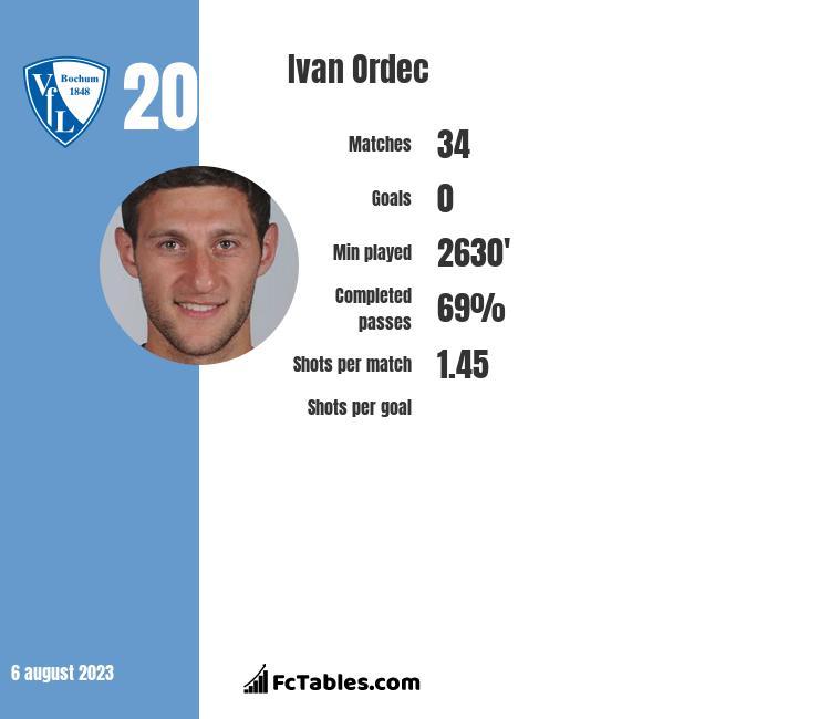 Iwan Ordeć infographic