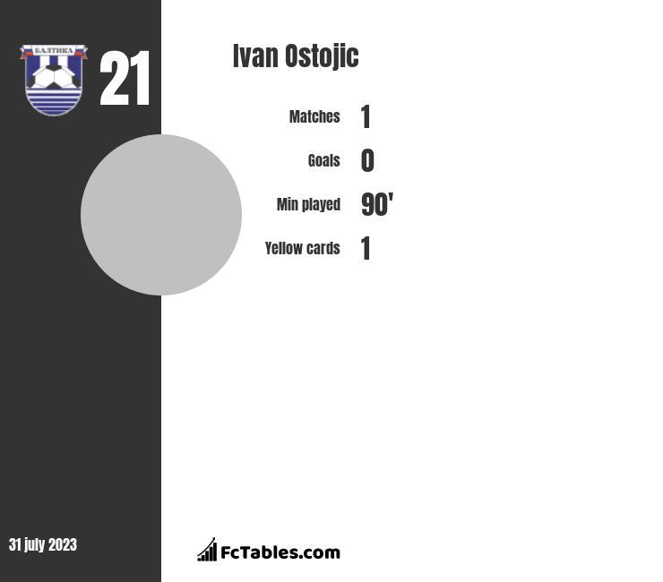 Ivan Ostojic infographic