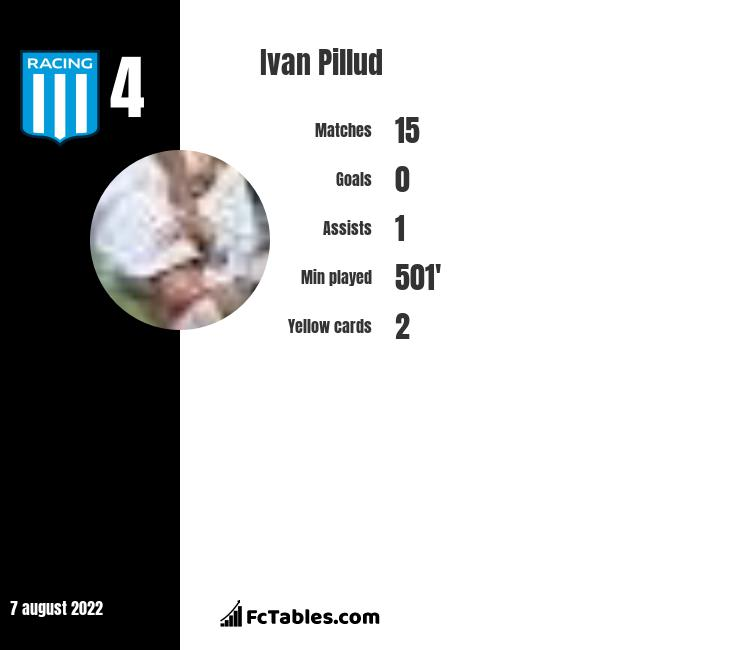 Ivan Pillud infographic
