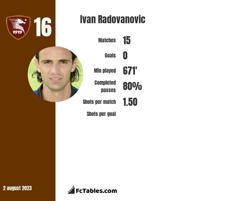Ivan Radovanovic infographic