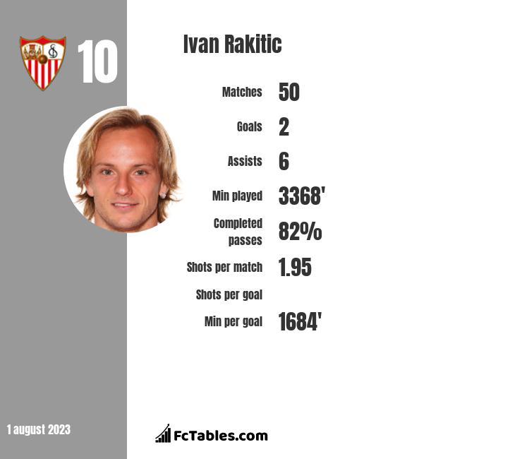 Ivan Rakitić infographic