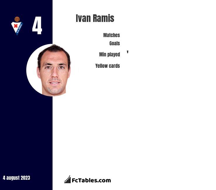 Ivan Ramis infographic