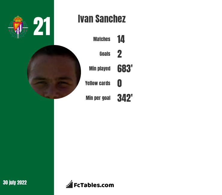 Ivan Sanchez infographic statistics for Elche