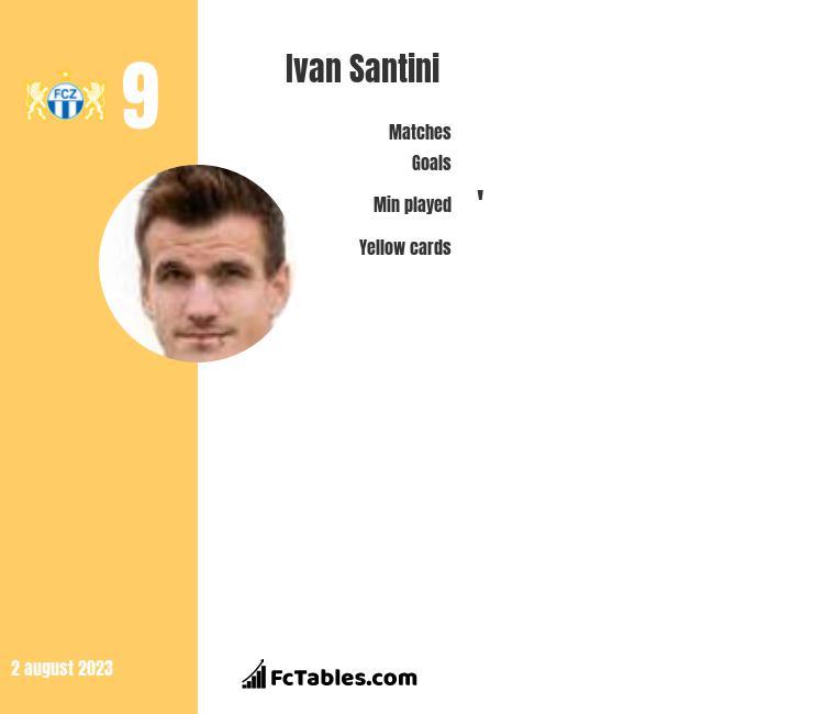 Ivan Santini infographic