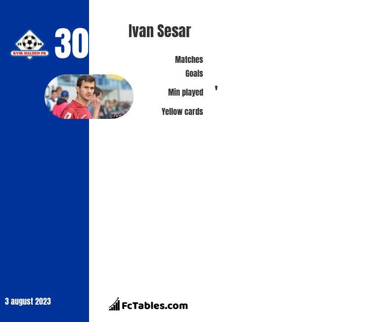 Ivan Sesar infographic