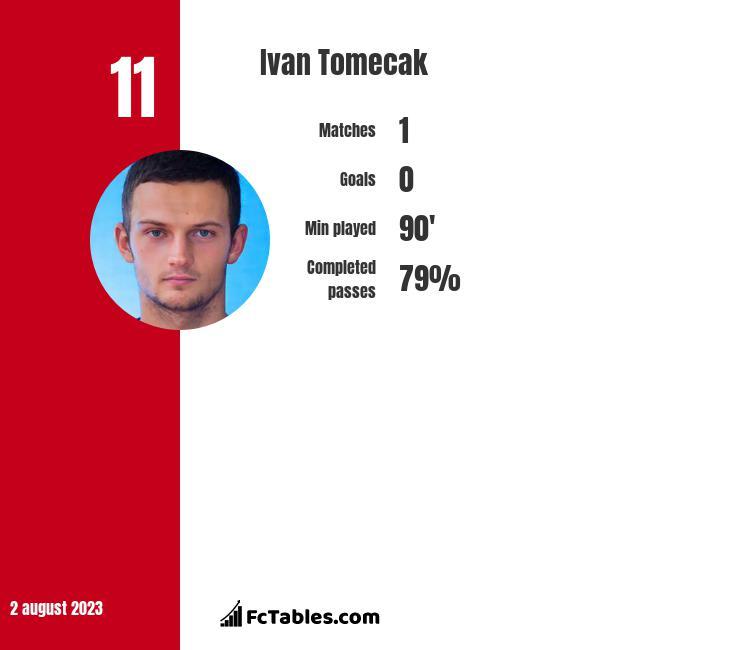 Ivan Tomecak infographic