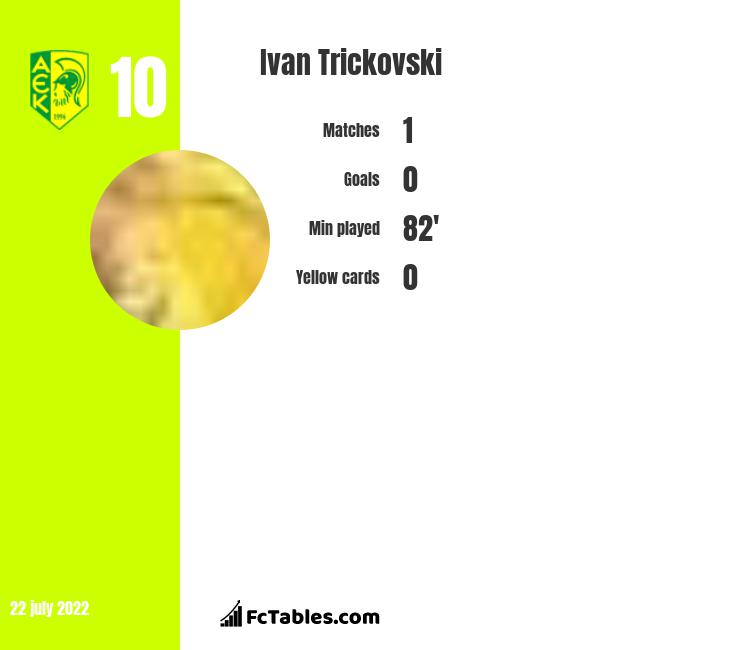 Ivan Trickovski infographic