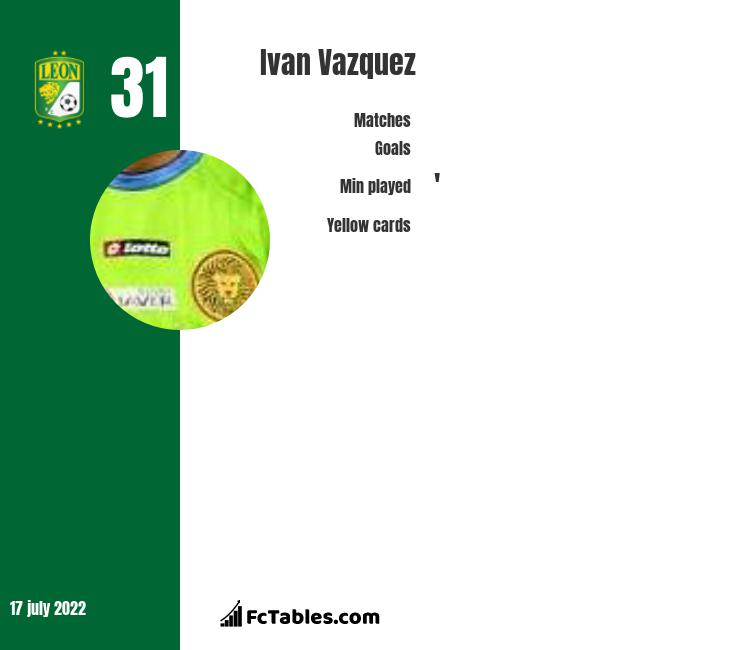 Ivan Vazquez infographic