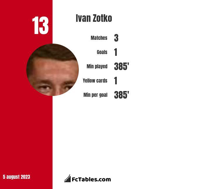 Ivan Zotko infographic